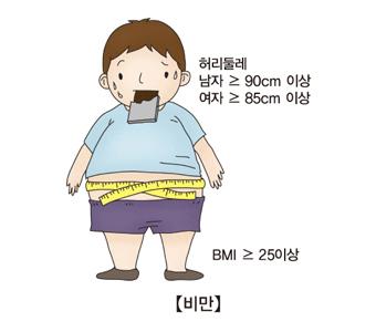 비만인 남자 아이