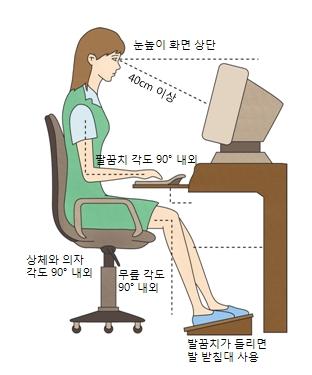눈높이화면상단,모니터와40cm이상거리유지,팔꿈치각도90도내외,상체와의자각도90도내외,무릎각도90도내외,발꿈치가들리면 발 받침대사용