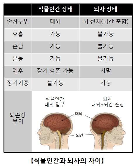 식물인간과뇌사의차이점 식물인간상태일때 손상부위-대뇌,호흡-가능,순환-가능,운동-가능,예후-장기생존가능,장기기증-불가능 뇌사상태일때 손상부위-뇌전체(뇌간포함),호흡-불가능,순환-불가능,운동-불가능,예후-사망,장기기증-가능 대뇌,뇌간의 위치